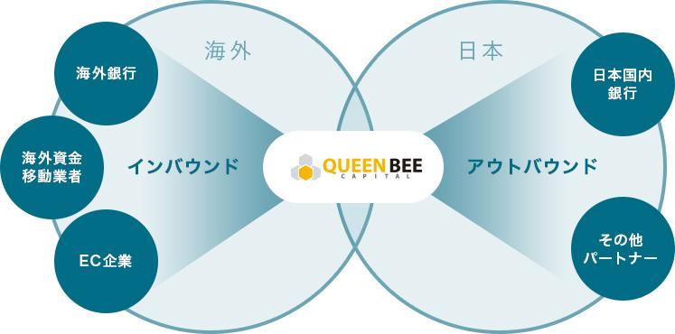 取引先・協力企業イメージ図