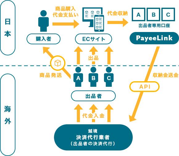 日本→海外の越境決済イメージ図