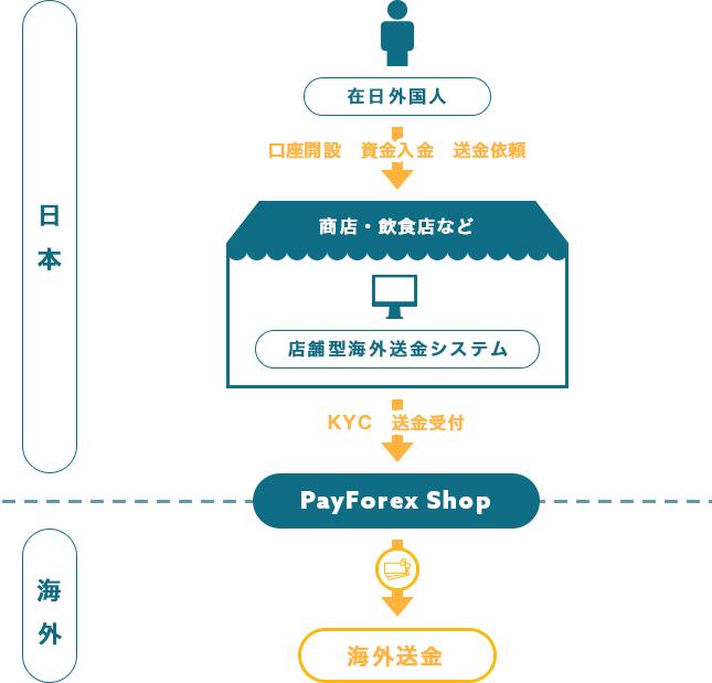 日本国内ほぼすべての銀行へ送金イメージ図