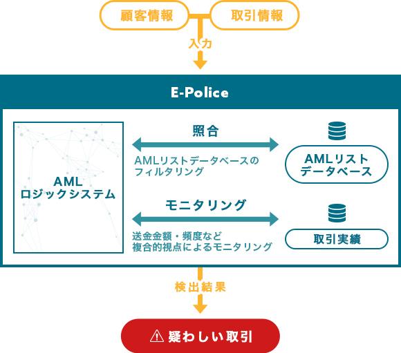 AMLによる取引モニタリングソリューションイメージ図