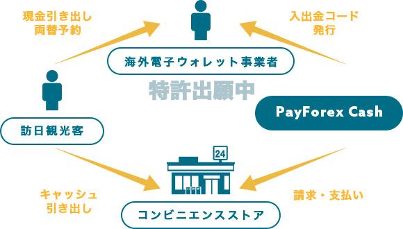 海外電子ウォレットと連携、コンビニ等で日本円引き出しイメージ図