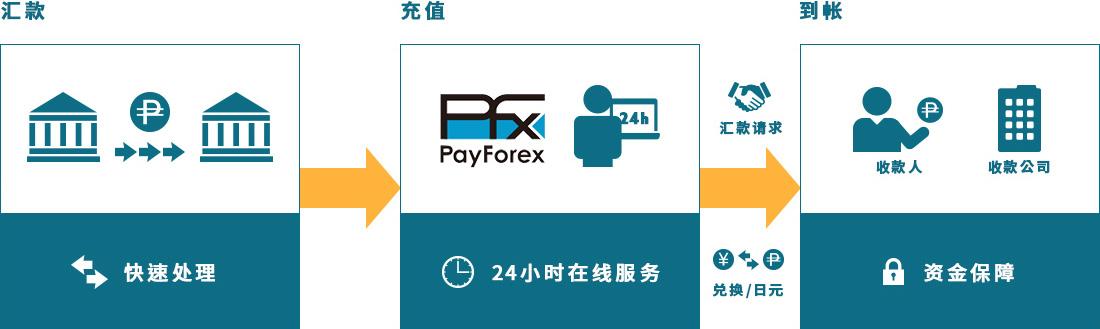 PayForexの海外送金・外貨両替サービスイメージ図