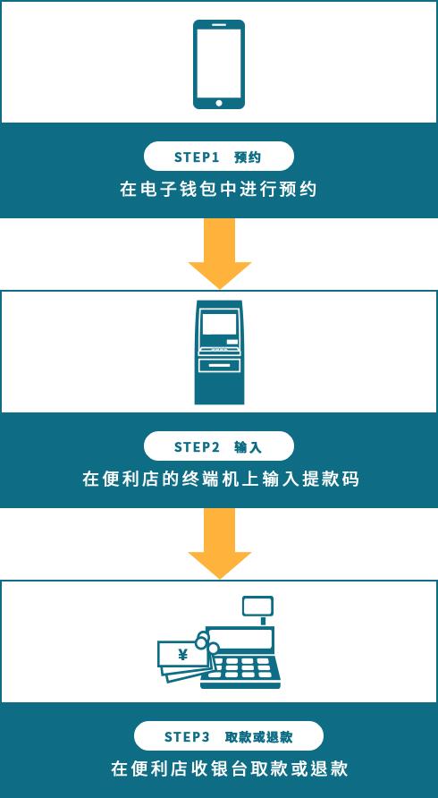 電子ウォレット→コンビニ端末など→レジの3ステップイメージ図